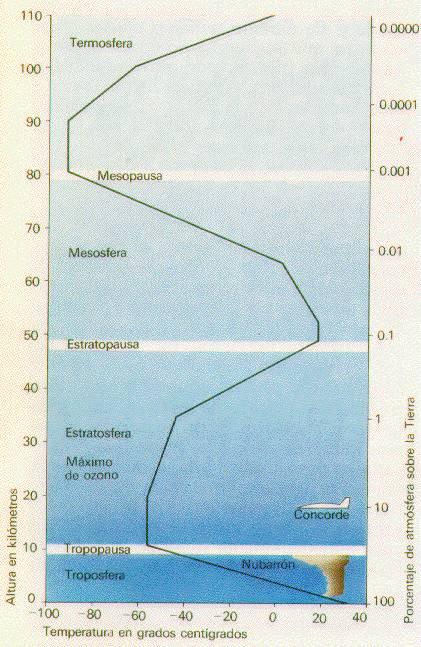 Estratificación de la atmósfera