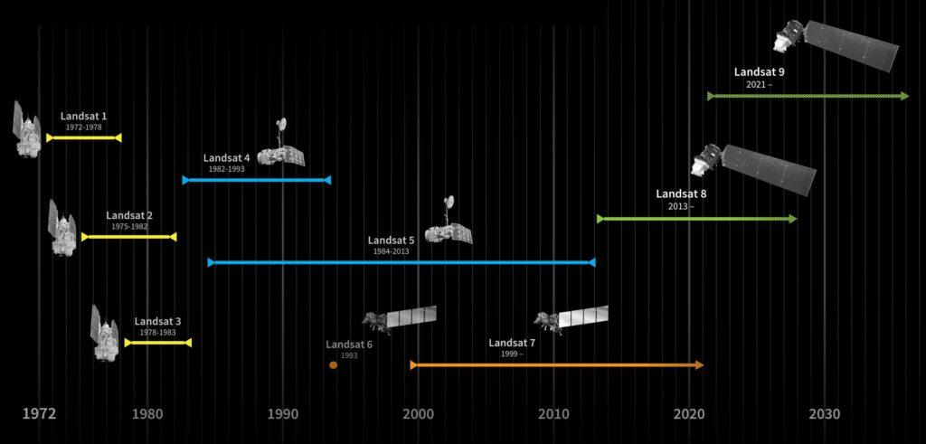 Los satelites Landsat en el tiempo